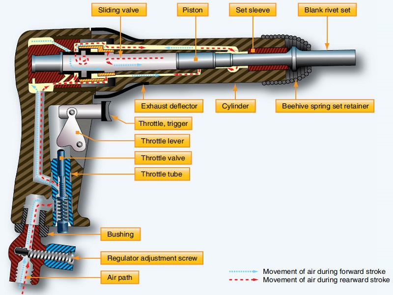how does a pneumatic rivet gun work